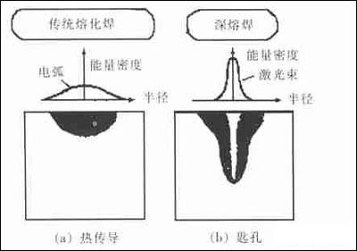 铝合金的激光焊接都有哪些优势?